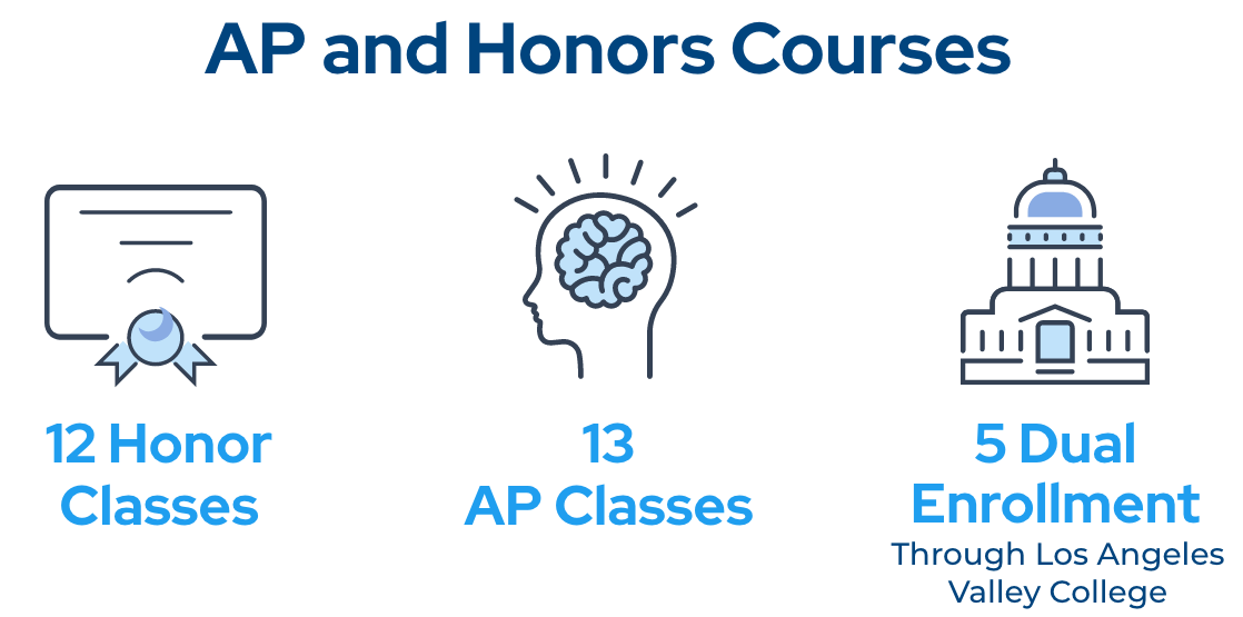 ap honors courses