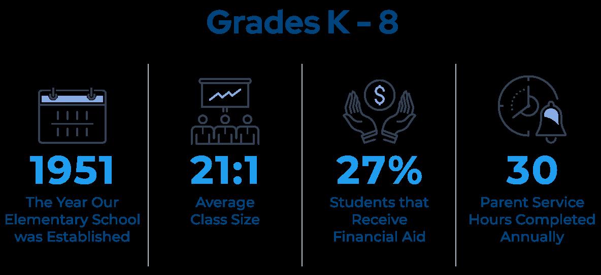 grades k-8